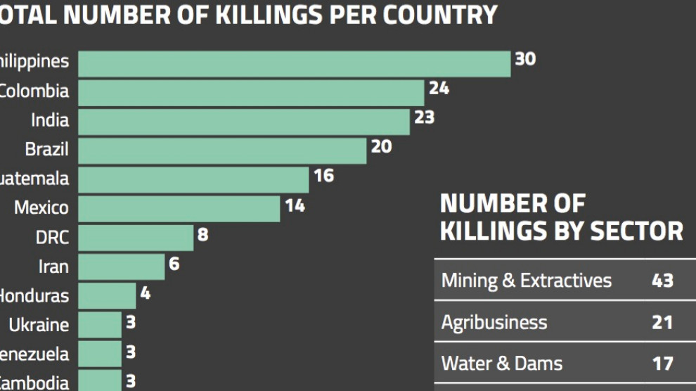ANF | Global Witness: 164 land and environment defenders killed in 2018